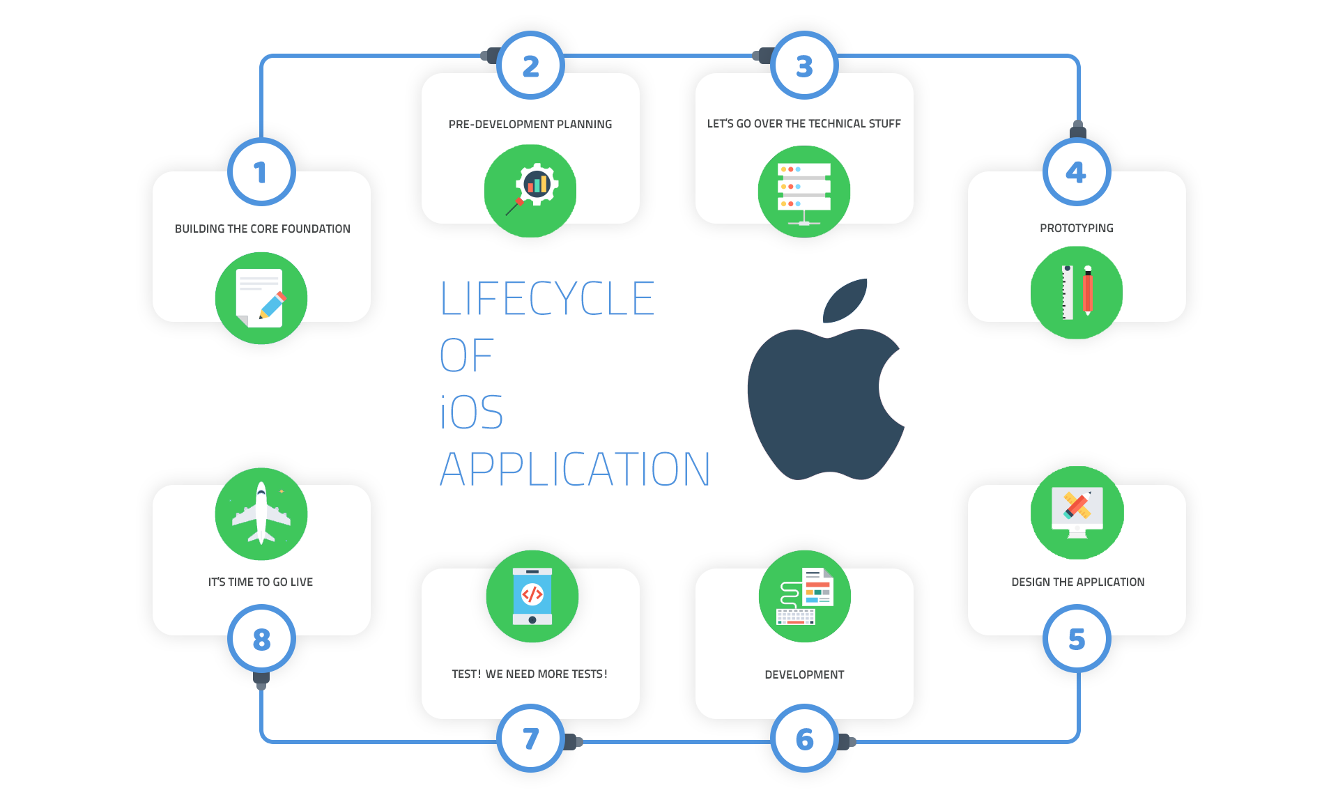 lifecycle-of-ios